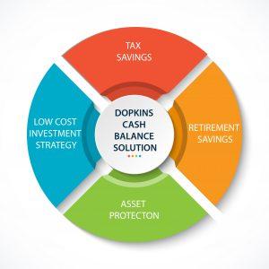 Dopkins Cash Balance Solution infographic
